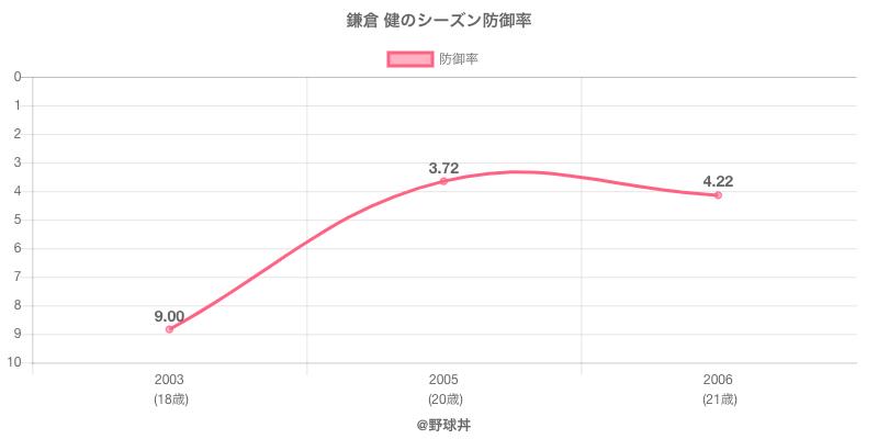鎌倉 健のシーズン防御率