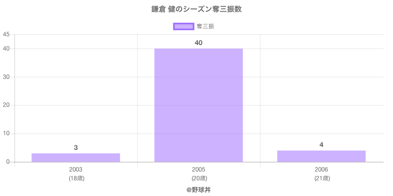 #鎌倉 健のシーズン奪三振数