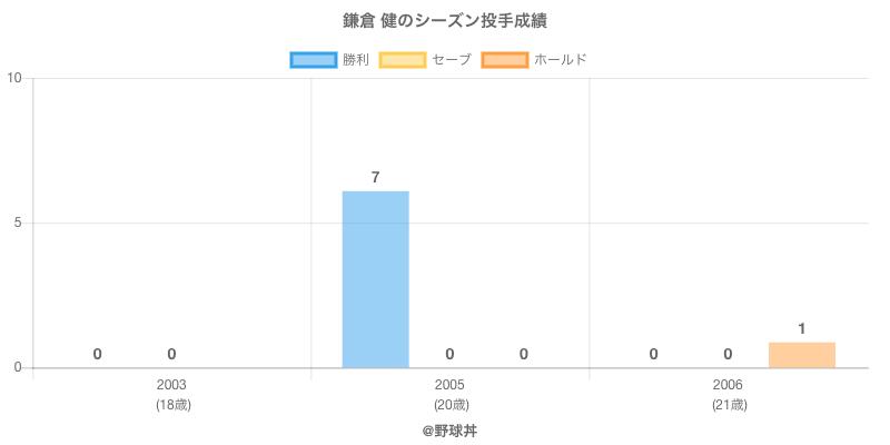 #鎌倉 健のシーズン投手成績