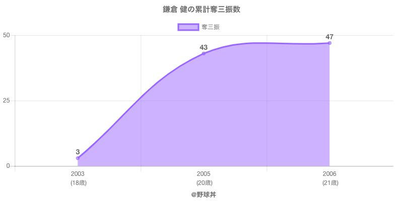 #鎌倉 健の累計奪三振数