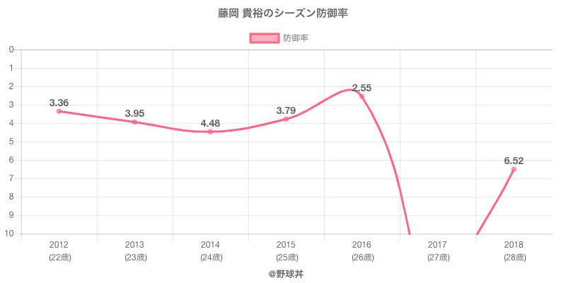 藤岡 貴裕のシーズン防御率