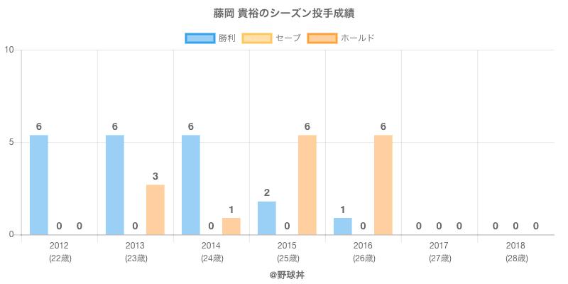 #藤岡 貴裕のシーズン投手成績