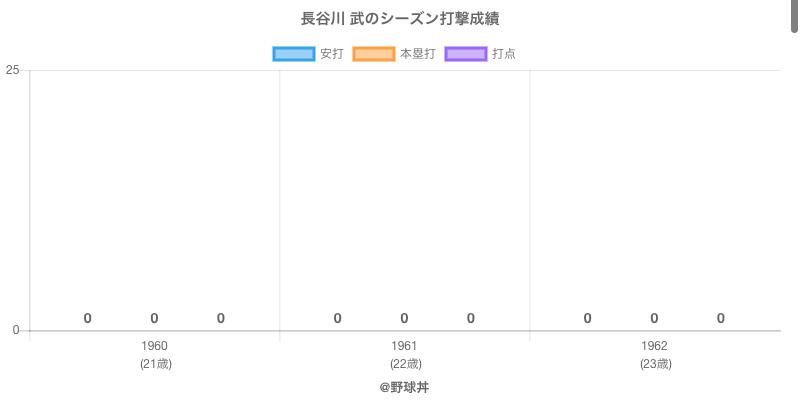 #長谷川 武のシーズン打撃成績