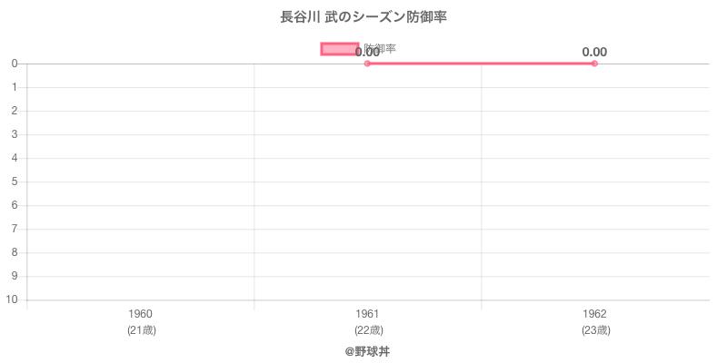 長谷川 武のシーズン防御率