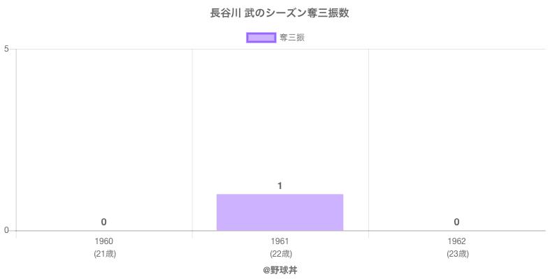 #長谷川 武のシーズン奪三振数