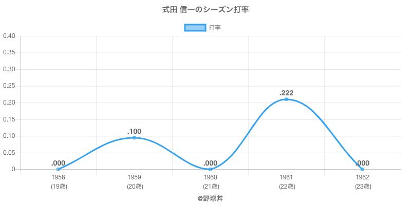 式田 信一のシーズン打率