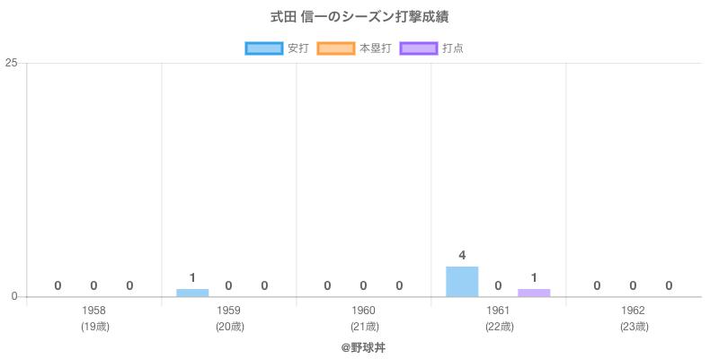 #式田 信一のシーズン打撃成績