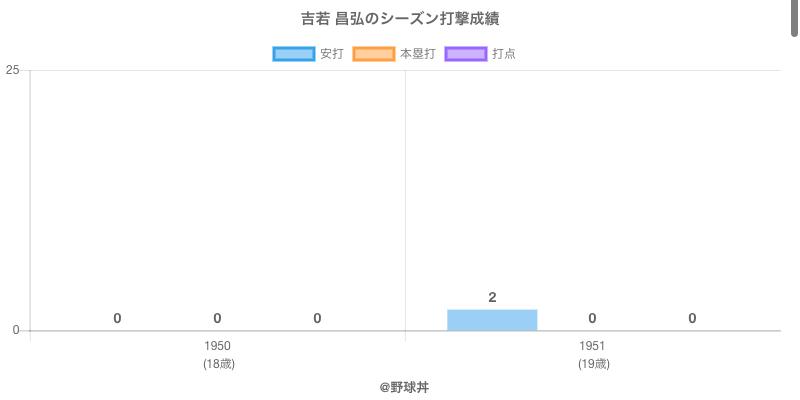 #吉若 昌弘のシーズン打撃成績