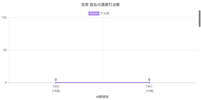 #吉若 昌弘の通算打点数
