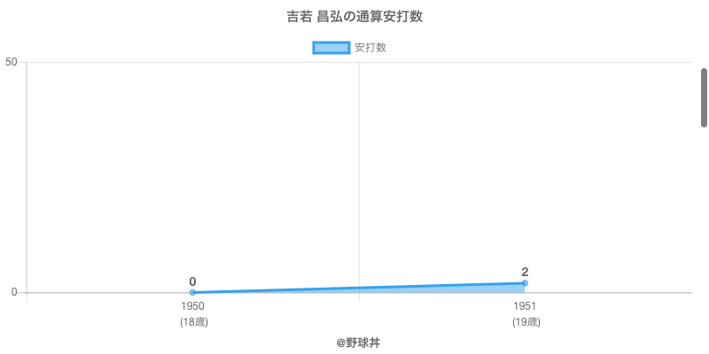 #吉若 昌弘の通算安打数