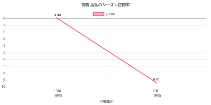 吉若 昌弘のシーズン防御率