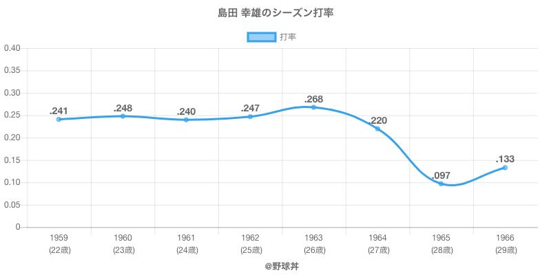 島田 幸雄のシーズン打率