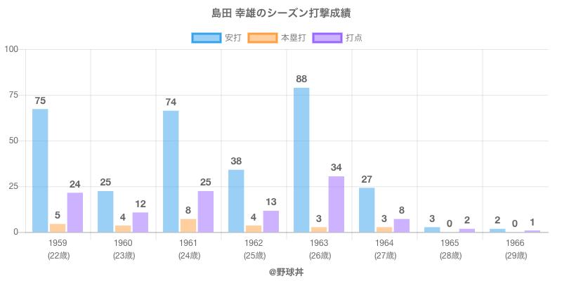 #島田 幸雄のシーズン打撃成績