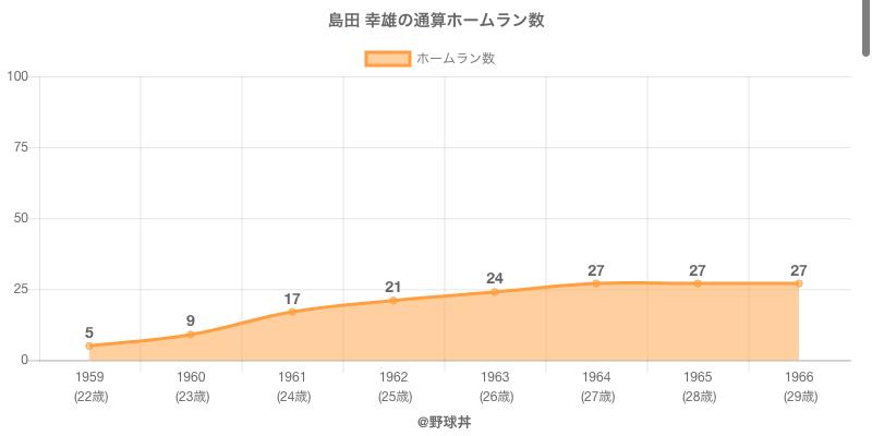 #島田 幸雄の通算ホームラン数