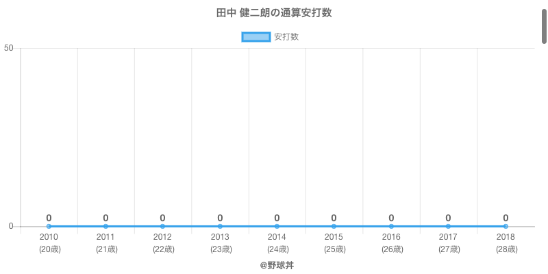 #田中 健二朗の通算安打数