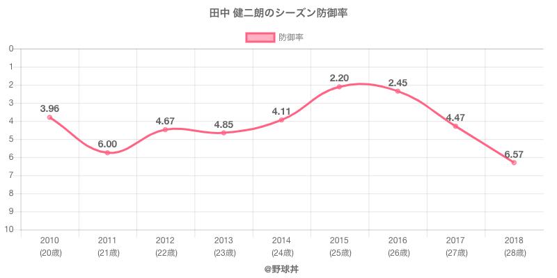 田中 健二朗のシーズン防御率