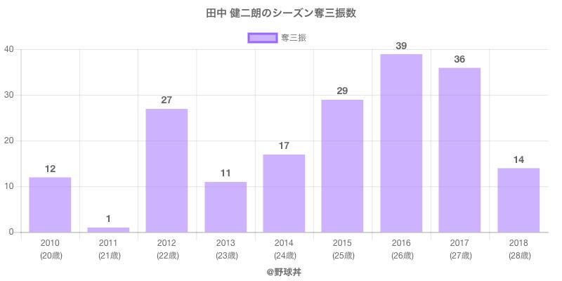 #田中 健二朗のシーズン奪三振数