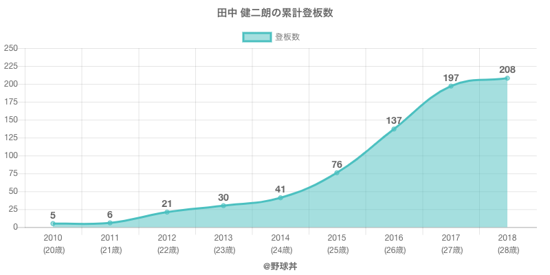 #田中 健二朗の累計登板数