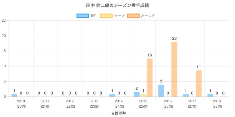 #田中 健二朗のシーズン投手成績