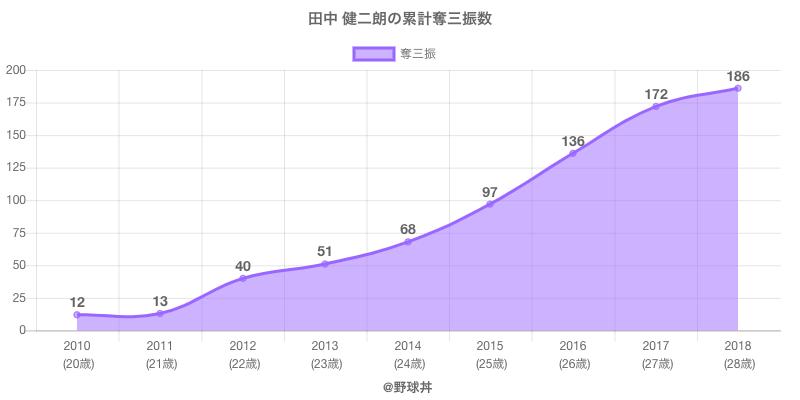 #田中 健二朗の累計奪三振数