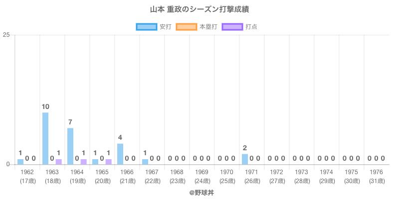 #山本 重政のシーズン打撃成績