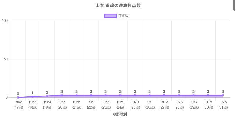 #山本 重政の通算打点数