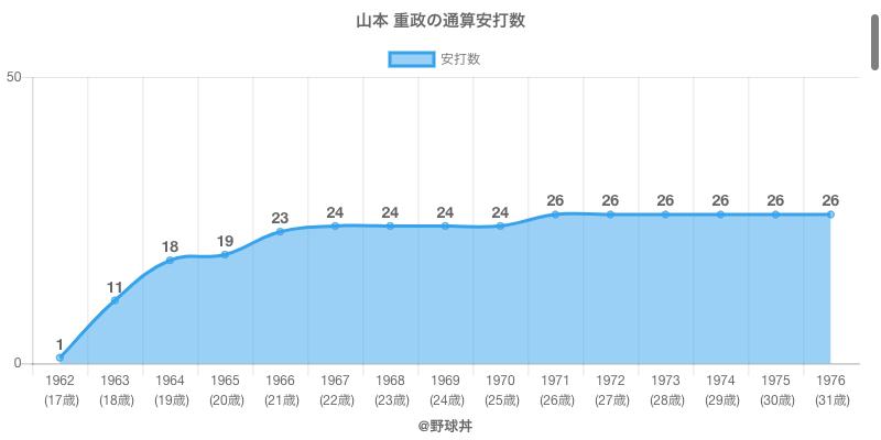 #山本 重政の通算安打数