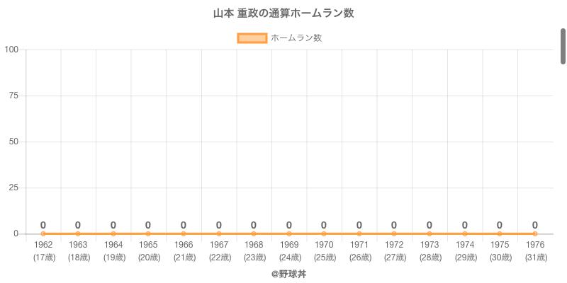 #山本 重政の通算ホームラン数