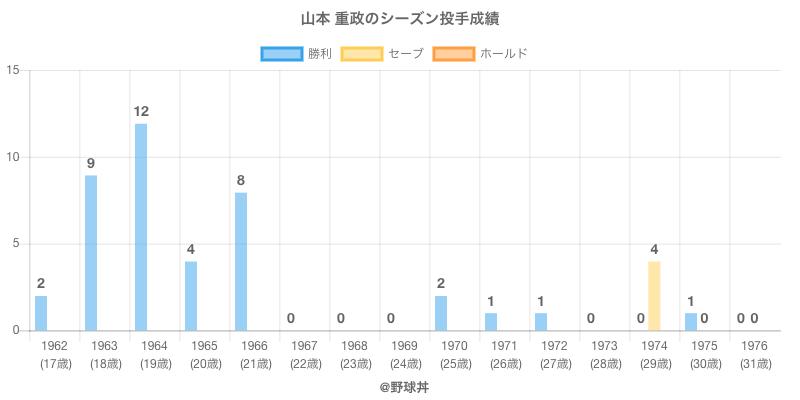 #山本 重政のシーズン投手成績