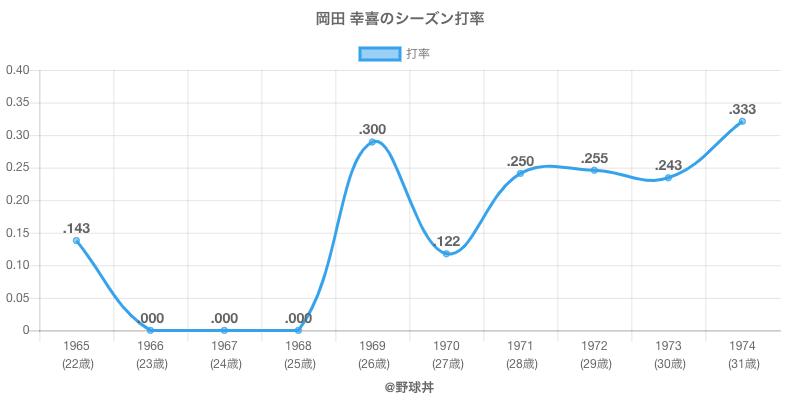 岡田 幸喜のシーズン打率
