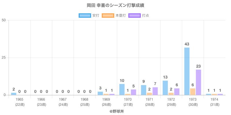 #岡田 幸喜のシーズン打撃成績
