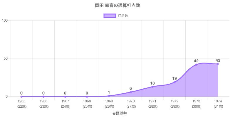 #岡田 幸喜の通算打点数