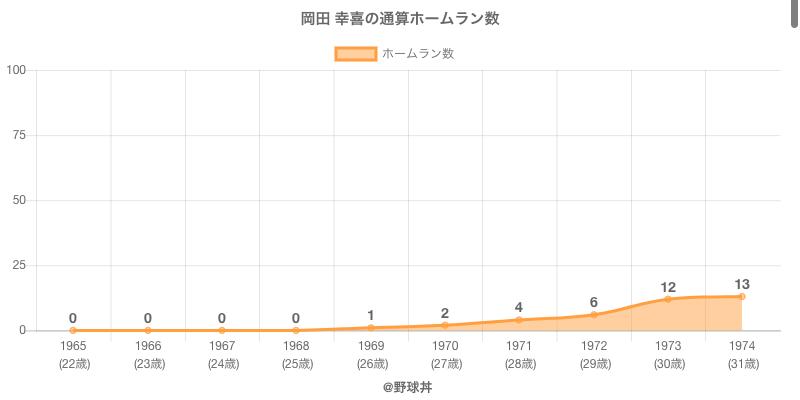 #岡田 幸喜の通算ホームラン数