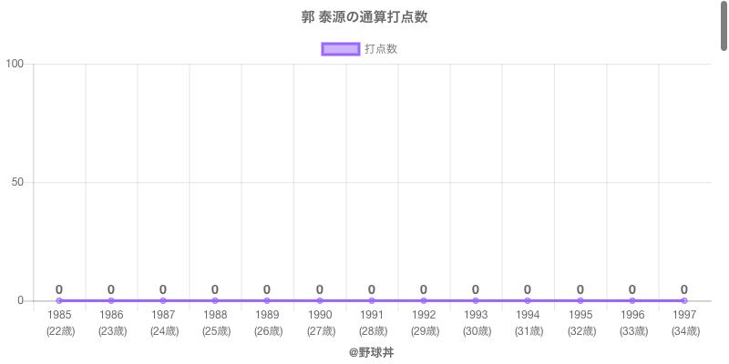 #郭 泰源の通算打点数