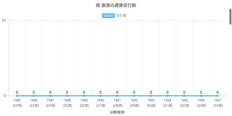 #郭 泰源の通算安打数