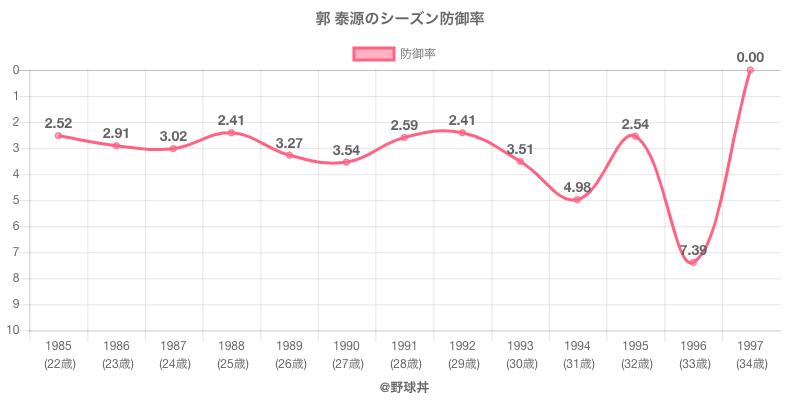 郭 泰源のシーズン防御率