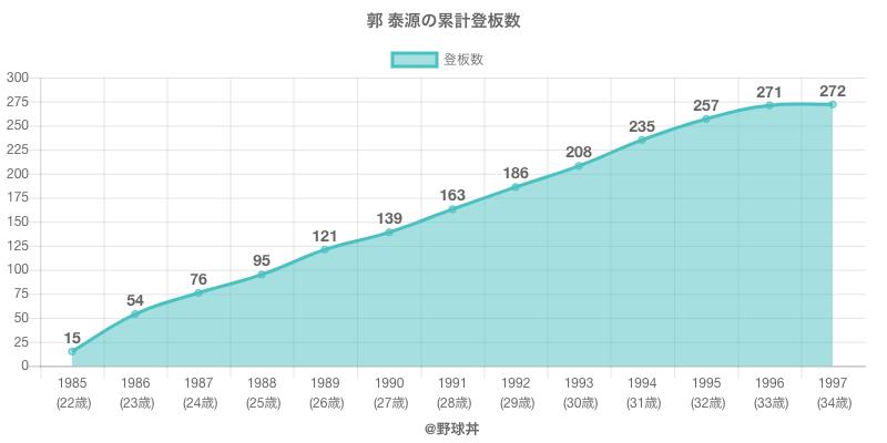 #郭 泰源の累計登板数