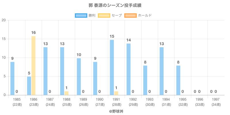 #郭 泰源のシーズン投手成績