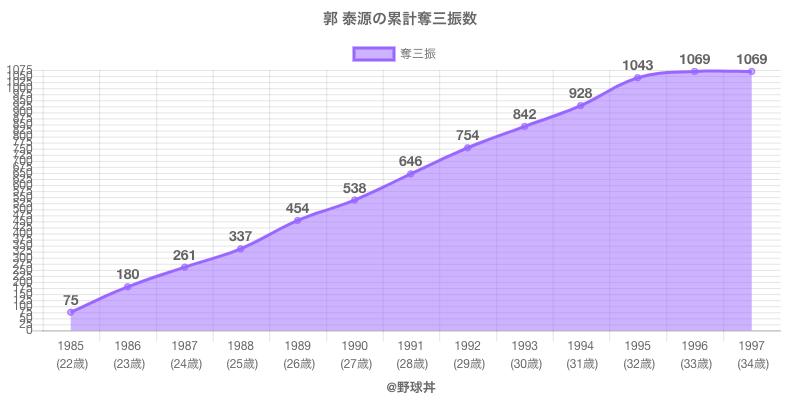 #郭 泰源の累計奪三振数