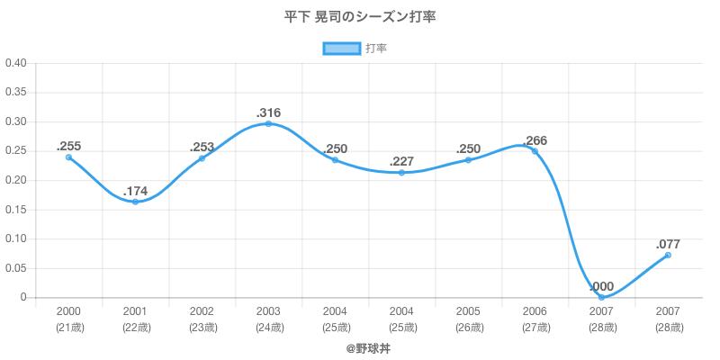 平下 晃司のシーズン打率