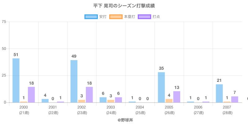 #平下 晃司のシーズン打撃成績