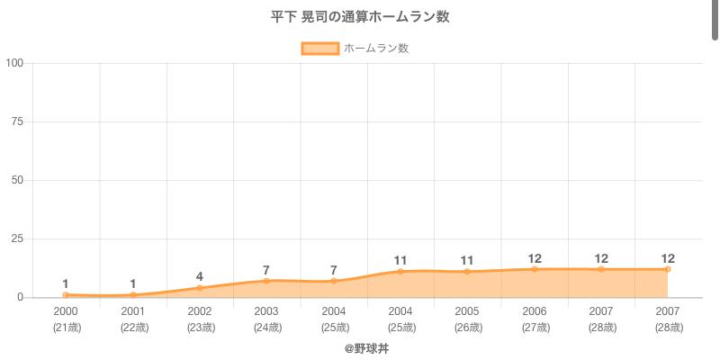 #平下 晃司の通算ホームラン数
