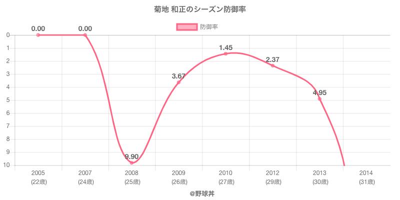 菊地 和正のシーズン防御率