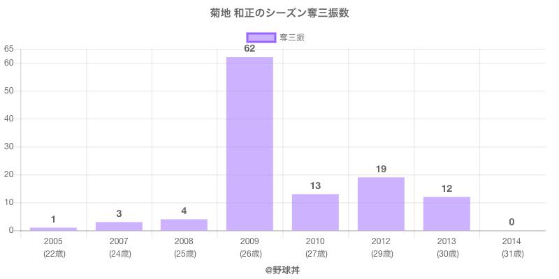 #菊地 和正のシーズン奪三振数
