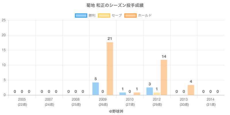 #菊地 和正のシーズン投手成績