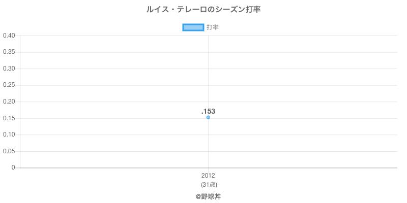 ルイス・テレーロのシーズン打率