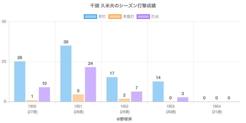 #千頭 久米夫のシーズン打撃成績
