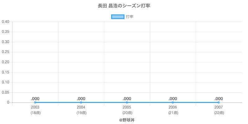 長田 昌浩のシーズン打率