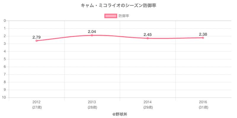 キャム・ミコライオのシーズン防御率