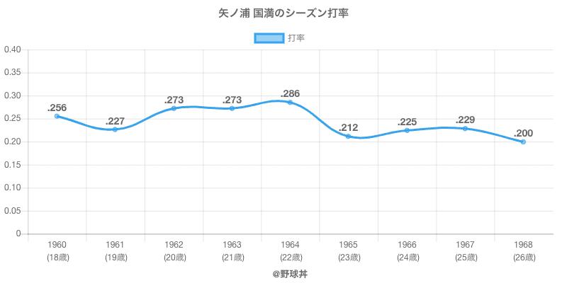 矢ノ浦 国満のシーズン打率